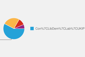 2010 General Election result in Surrey Heath